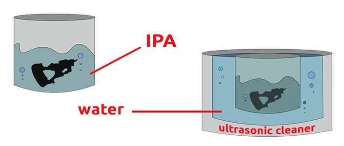 IPA and ultrasonic cleaner
