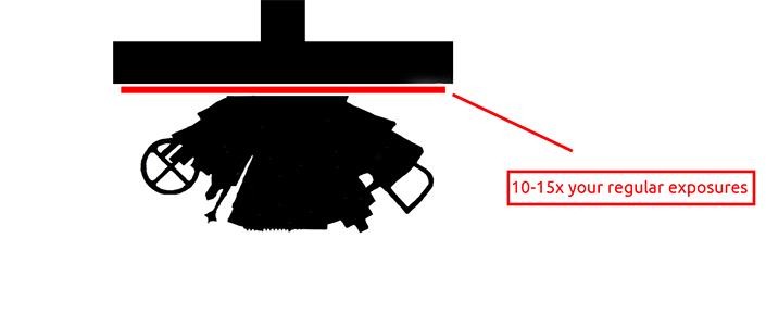 Increased exposures of attachment layer